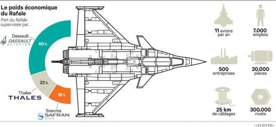 Dassault thales safran