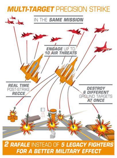 Multi-missions