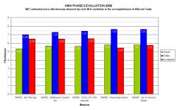 Résultat des évaluations entre Gripen, Typhoon et Rafale