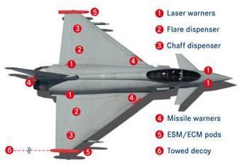 Suite CME du Typhoon (DASS)